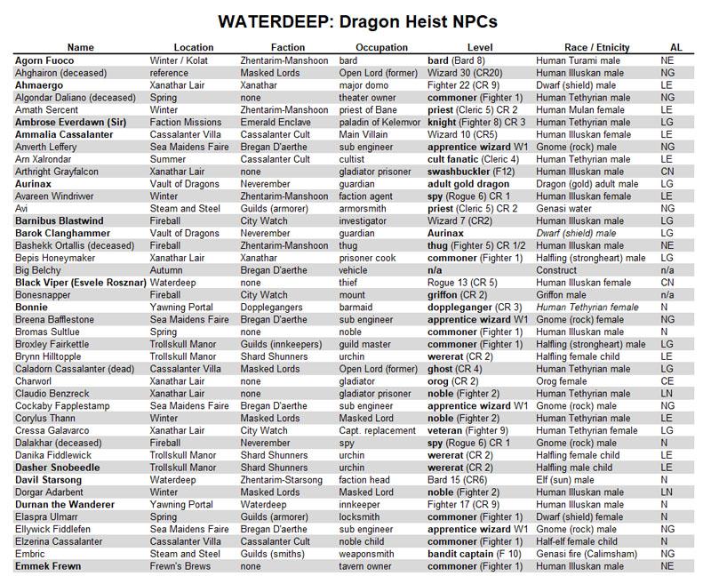 Dragon Heist NPC Sheet